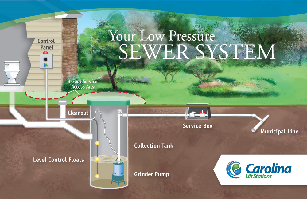 Low Pressure Sewer System Information Carolina Lift Stations