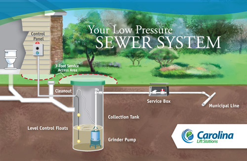 Low Pressure Sewer Systems Installation Repair